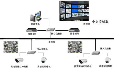 视频一区 亚洲 中文字幕商场高清视频监控安装系统结构原理