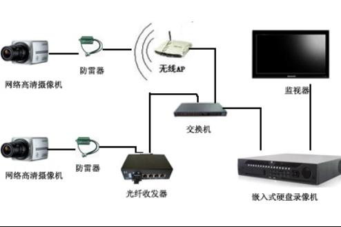 向日葵视频app黄车站视频监控系统结构图