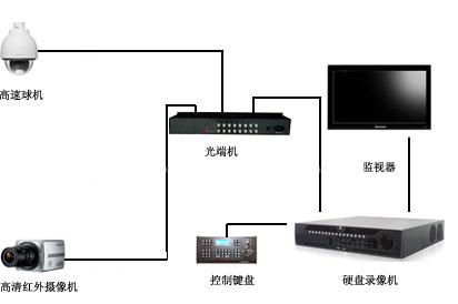 仙女直播app最新版工厂安防监控视频系统原理图