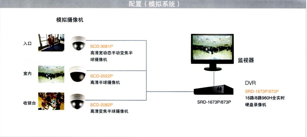 向日葵APP视频入口商铺监控安装模拟系统