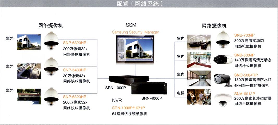 茄子视频色版app政府部门安防监控系统网络方案