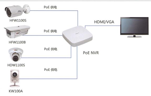 •本方案适用于家庭、商铺监控中应用 •超高性价比:采用入门级网络硬盘录像机(NVR)和入门级720P网络摄像头(IPC),成本低 •稳定性高:NVR通过网络线直接IPC,自组局域网,不仅简单,而且网络免受外部环境干扰 •支持DDNS,客户可以通过手机,回放录像或管理IPC及NVR,支持报警手机推送等业务 •录像占用硬盘存储空间小:720P标准采用2Mbps流码,(视客户可接受的效果,可压缩到1-1.